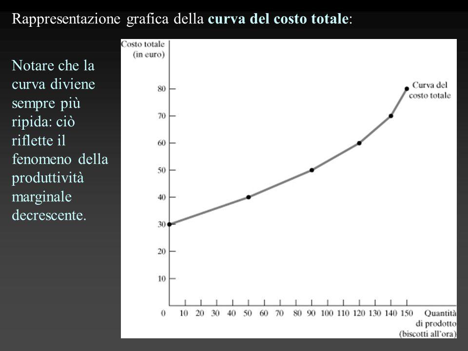 Rappresentazione grafica della curva del costo totale: Notare che la curva diviene sempre più ripida: ciò riflette il fenomeno della produttività marg