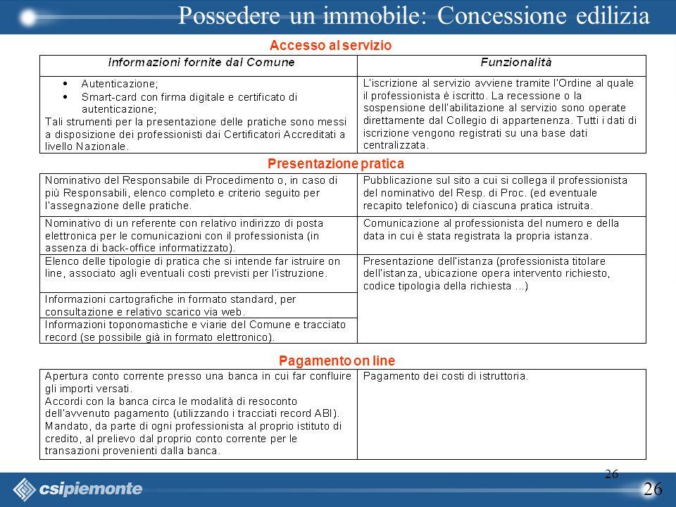 26 Possedere un immobile: Concessione edilizia Accesso al servizio Presentazione pratica Pagamento on line