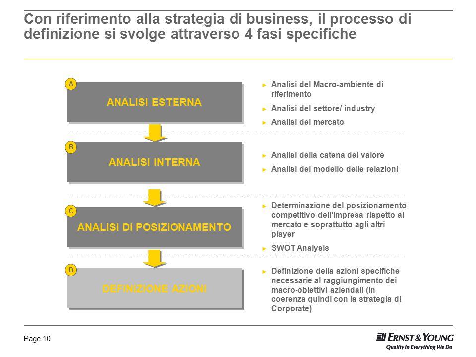Page 10 Con riferimento alla strategia di business, il processo di definizione si svolge attraverso 4 fasi specifiche ANALISI ESTERNA ANALISI INTERNA