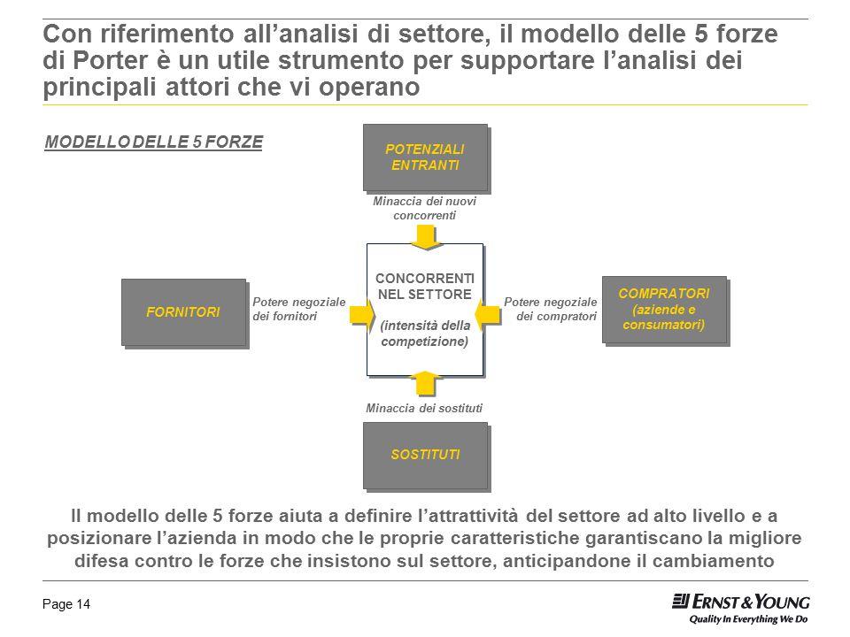 Page 14 Con riferimento all'analisi di settore, il modello delle 5 forze di Porter è un utile strumento per supportare l'analisi dei principali attori