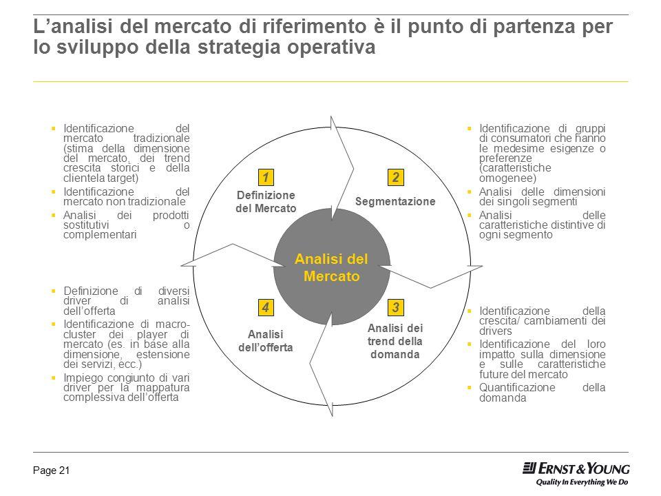 Page 21 Segmentazione Analisi del Mercato Definizione del Mercato Analisi dei trend della domanda Analisi dell'offerta 12 34  Identificazione del mer