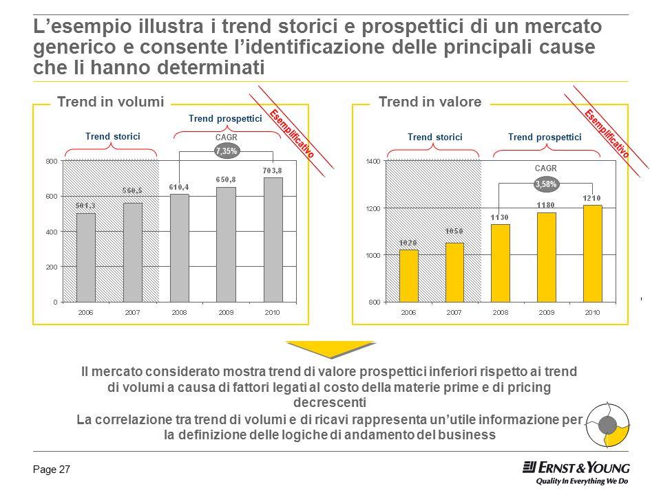 Page 27 Il mercato considerato mostra trend di valore prospettici inferiori rispetto ai trend di volumi a causa di fattori legati al costo della mater