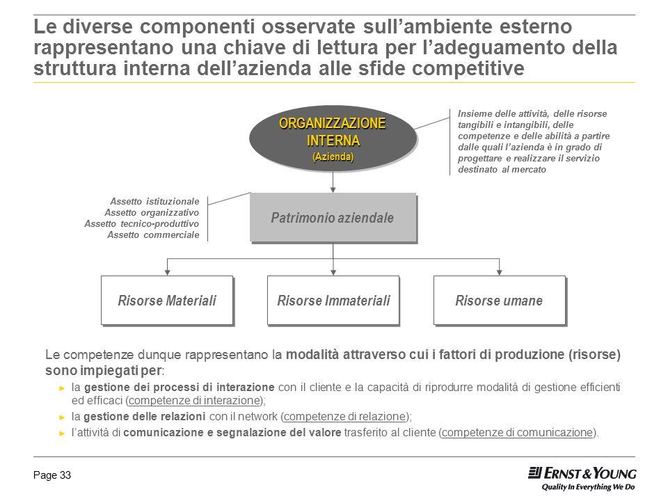Page 33 ORGANIZZAZIONE INTERNA (Azienda) (Azienda) Risorse Materiali Risorse Immateriali Risorse umane Insieme delle attività, delle risorse tangibili