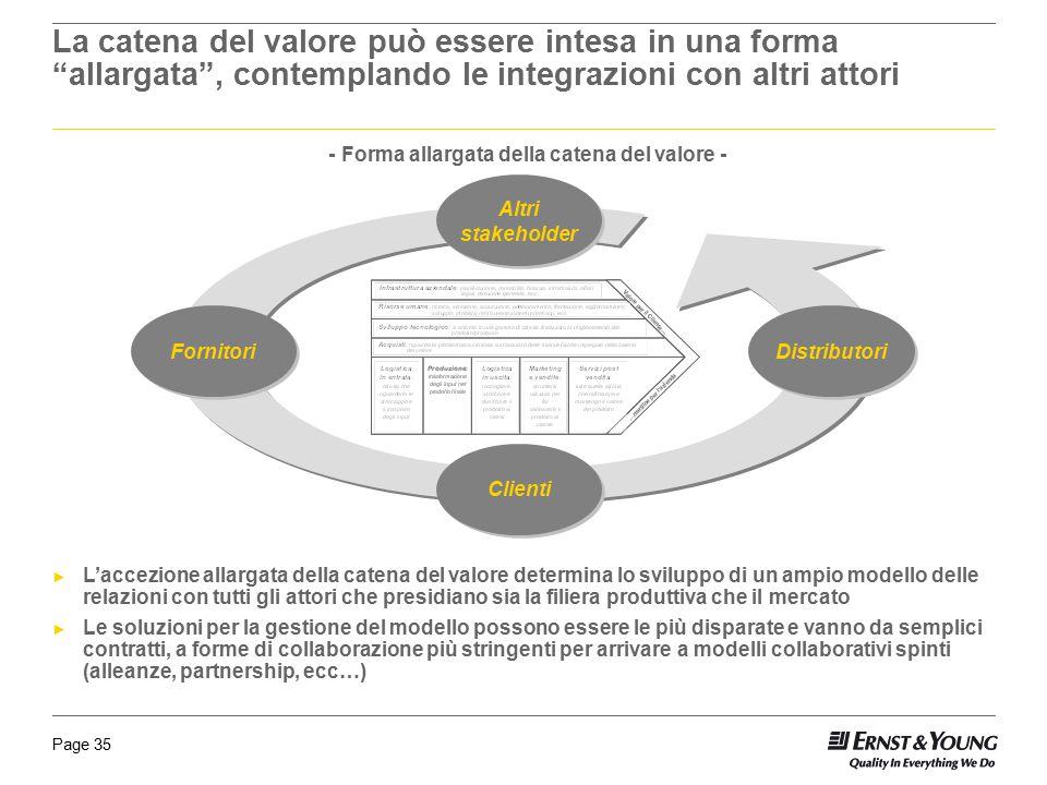 Page 35 - Forma allargata della catena del valore - Fornitori Distributori Clienti Altri stakeholder ► L'accezione allargata della catena del valore d