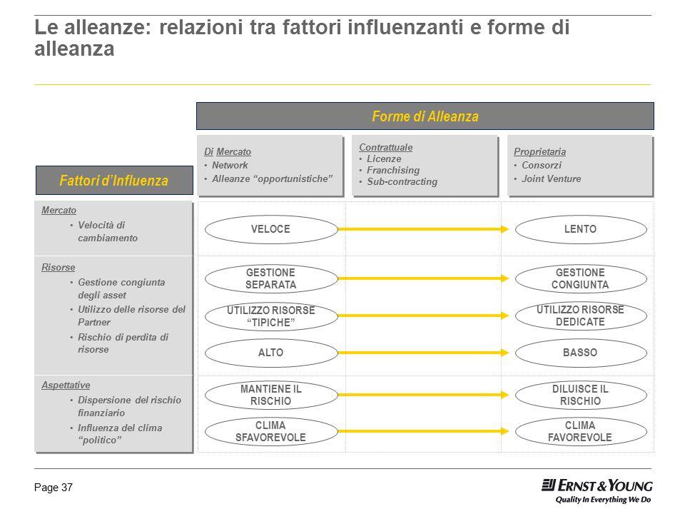 Page 37 Le alleanze: relazioni tra fattori influenzanti e forme di alleanza Mercato Velocità di cambiamento Risorse Gestione congiunta degli asset Uti
