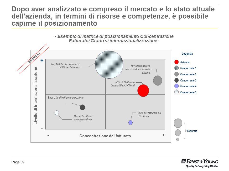 Page 39 - Esempio di matrice di posizionamento Concentrazione Fatturato/ Grado si internazionalizzazione - Dopo aver analizzato e compreso il mercato