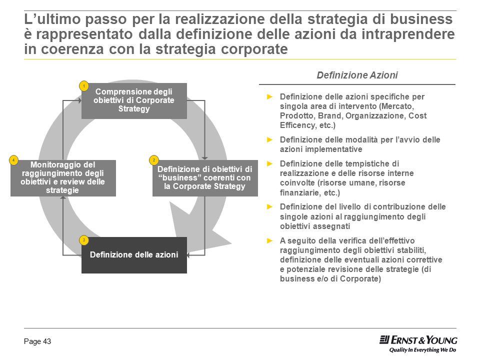 """Page 43 Definizione di obiettivi di """"business"""" coerenti con la Corporate Strategy Monitoraggio del raggiungimento degli obiettivi e review delle strat"""