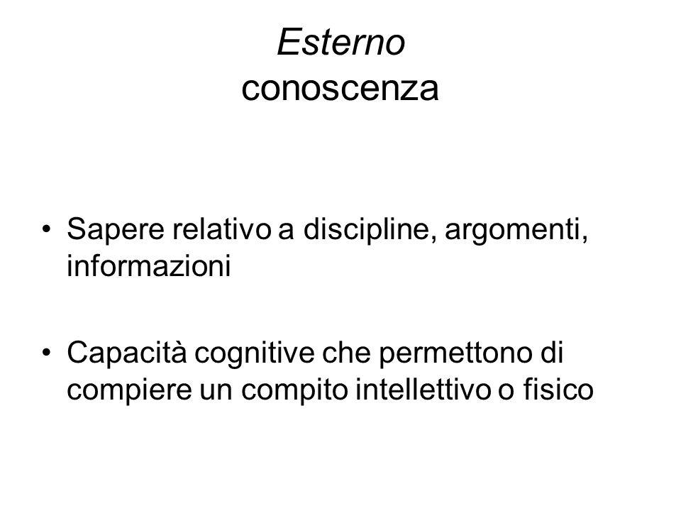 Esterno conoscenza Sapere relativo a discipline, argomenti, informazioni Capacità cognitive che permettono di compiere un compito intellettivo o fisico