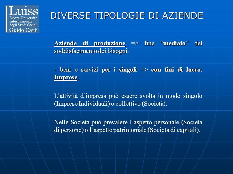 """DIVERSE TIPOLOGIE DI AZIENDE Aziende di produzione => fine """"mediato"""" del soddisfacimento dei bisogni: - beni e servizi per i singoli => con fini di lu"""