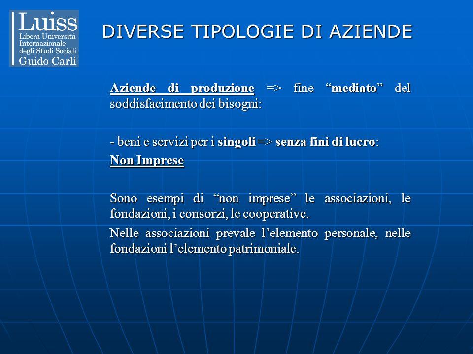 """DIVERSE TIPOLOGIE DI AZIENDE Aziende di produzione => fine """"mediato"""" del soddisfacimento dei bisogni: - beni e servizi per i singoli => senza fini di"""