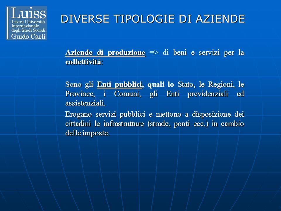 DIVERSE TIPOLOGIE DI AZIENDE Aziende di produzionebeni e servizi per la collettività: Aziende di produzione => di beni e servizi per la collettività: