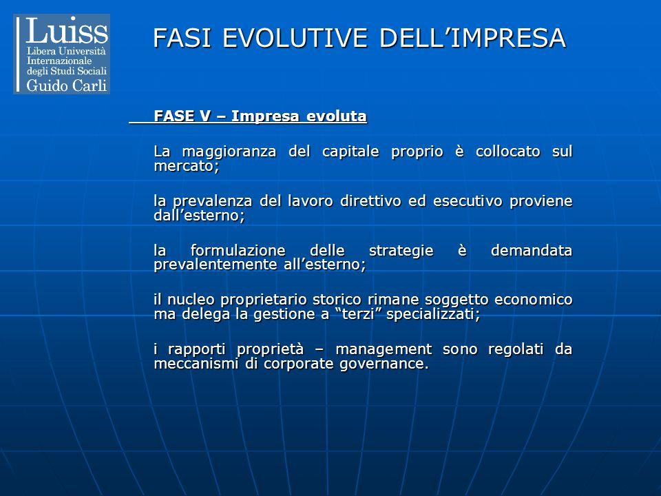 FASI EVOLUTIVE DELL'IMPRESA FASE V – Impresa evoluta La maggioranza del capitale proprio è collocato sul mercato; la prevalenza del lavoro direttivo e