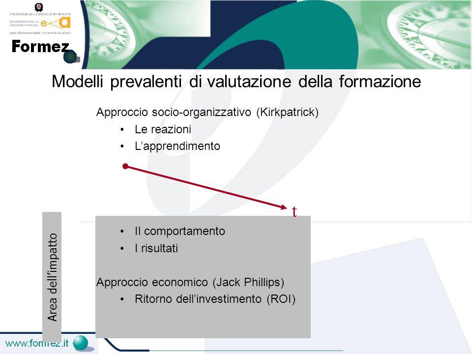 Modelli prevalenti di valutazione della formazione Area dell'impatto Approccio socio-organizzativo (Kirkpatrick) Le reazioni L'apprendimento Il comportamento I risultati Approccio economico (Jack Phillips) Ritorno dell'investimento (ROI) t