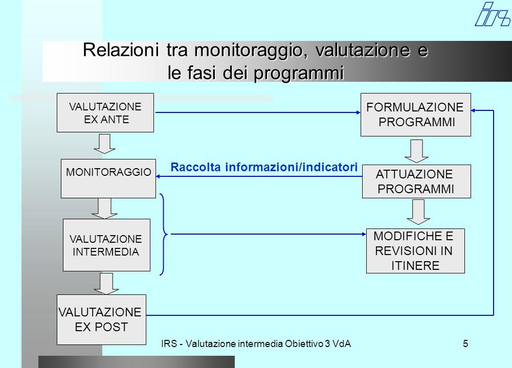 IRS - Valutazione intermedia Obiettivo 3 VdA5 Relazioni tra monitoraggio, valutazione e le fasi dei programmi VALUTAZIONE EX ANTE MONITORAGGIO VALUTAZIONE INTERMEDIA VALUTAZIONE EX POST FORMULAZIONE PROGRAMMI ATTUAZIONE PROGRAMMI MODIFICHE E REVISIONI IN ITINERE Raccolta informazioni/indicatori