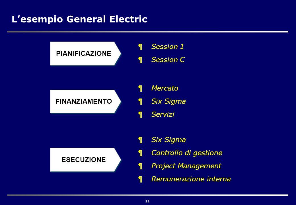 11 L'esempio General Electric PIANIFICAZIONE FINANZIAMENTO ESECUZIONE ¶Session 1 ¶Session C ¶Mercato ¶Six Sigma ¶Servizi ¶Six Sigma ¶Controllo di gestione ¶Project Management ¶Remunerazione interna