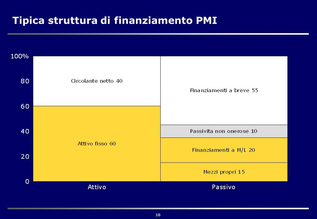 18 Tipica struttura di finanziamento PMI