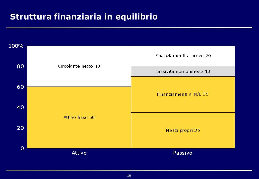 19 Struttura finanziaria in equilibrio