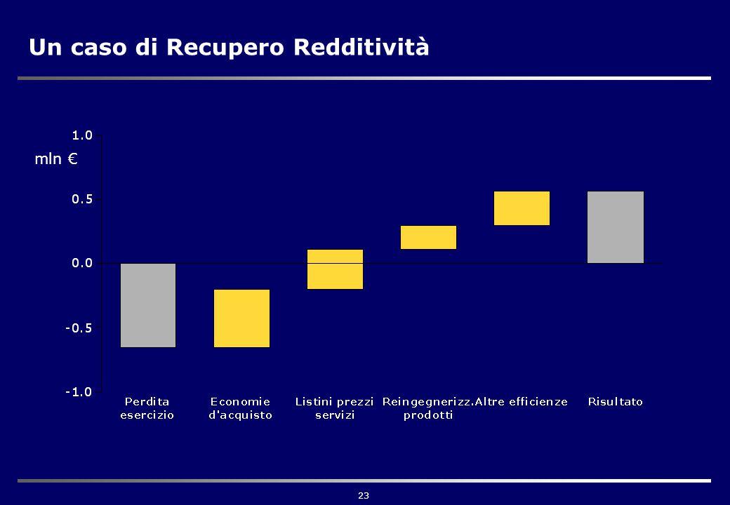 23 Un caso di Recupero Redditività mln €