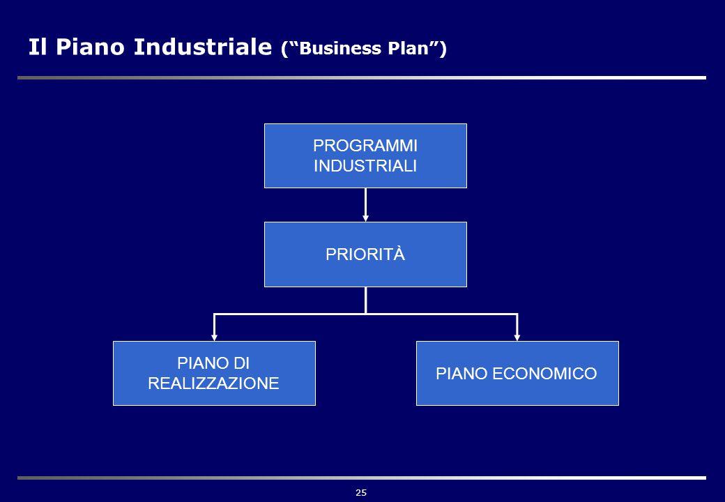25 Il Piano Industriale ( Business Plan ) PROGRAMMI INDUSTRIALI PRIORITÀ PIANO DI REALIZZAZIONE PIANO ECONOMICO