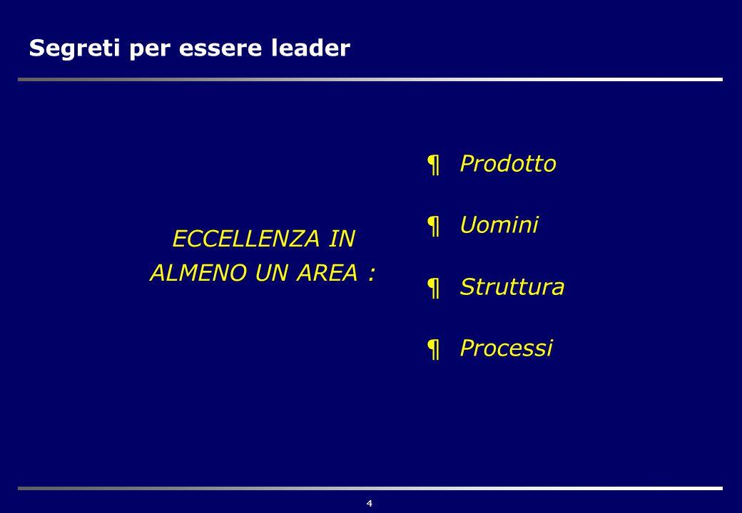 4 Segreti per essere leader ¶Prodotto ¶Uomini ¶Struttura ¶Processi ECCELLENZA IN ALMENO UN AREA :