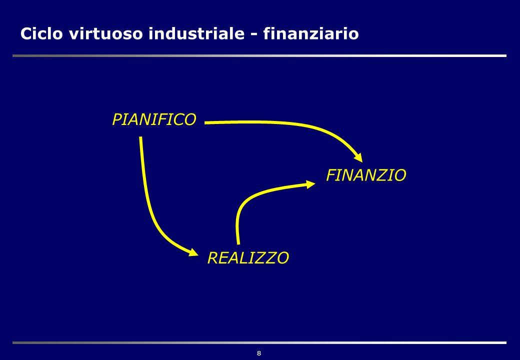 8 Ciclo virtuoso industriale - finanziario PIANIFICO FINANZIO REALIZZO