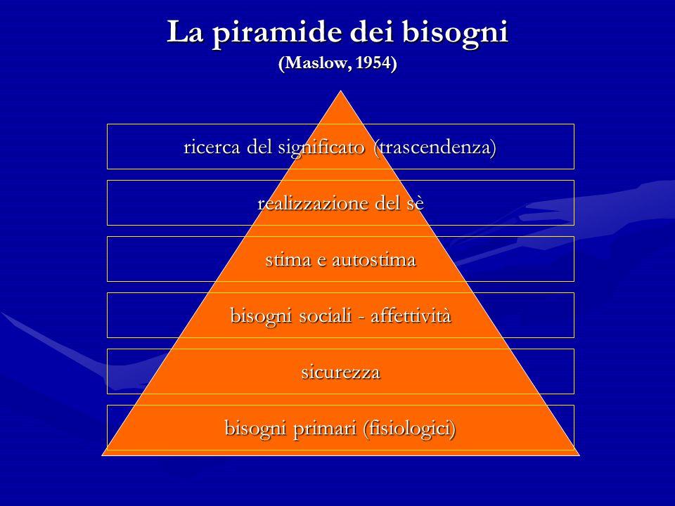 La piramide dei bisogni (Maslow, 1954) bisogni primari (fisiologici) sicurezza bisogni sociali - affettività stima e autostima realizzazione del sè ri