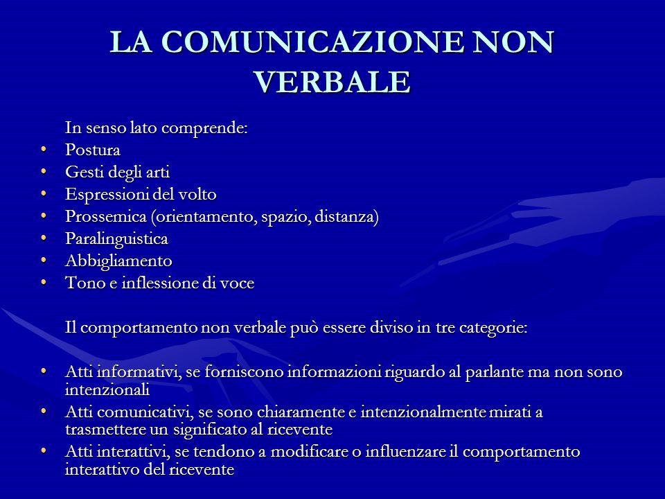 LA COMUNICAZIONE NON VERBALE In senso lato comprende: PosturaPostura Gesti degli artiGesti degli arti Espressioni del voltoEspressioni del volto Pross