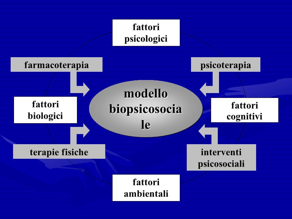 fattori psicologici fattori biologici fattori ambientali fattori cognitivi modello biopsicosocia le farmacoterapia psicoterapia interventi psicosocial