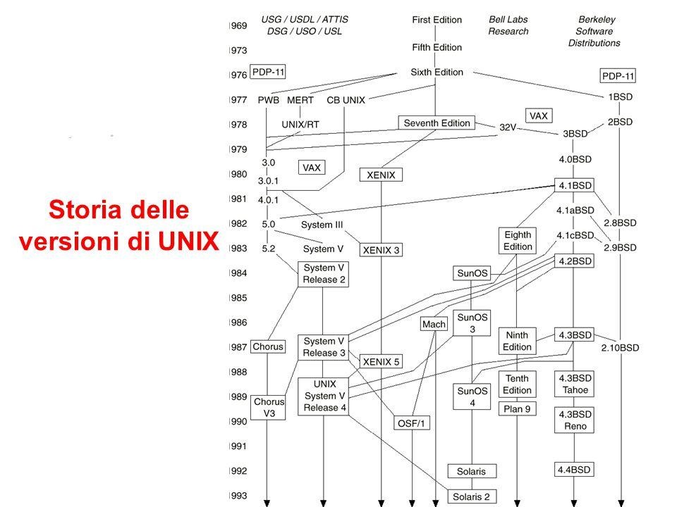 1.4 Storia delle versioni di UNIX