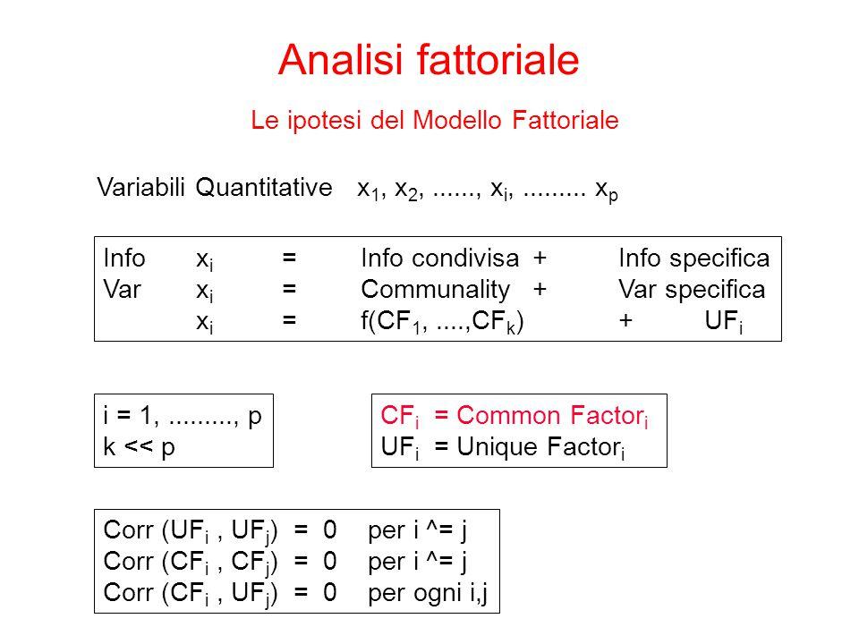 Analisi fattoriale Le ipotesi del Modello Fattoriale Variabili Quantitative x 1, x 2,......, x i,......... x p Info x i = Info condivisa + Info specif