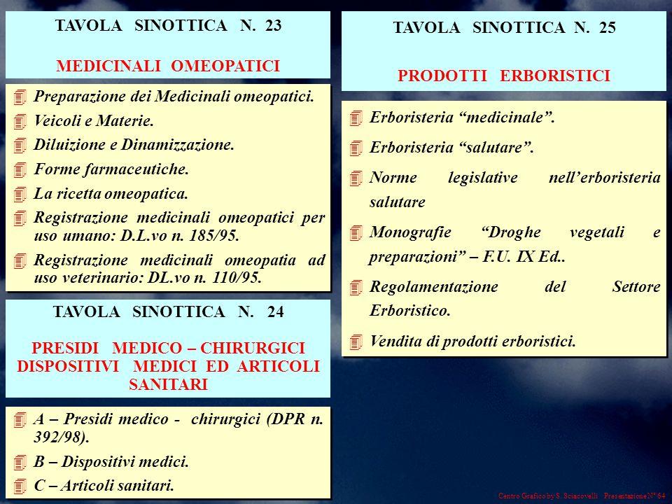 Centro Grafico by S. Sciacovelli Presentazione N° 64 4Preparazione dei Medicinali omeopatici.