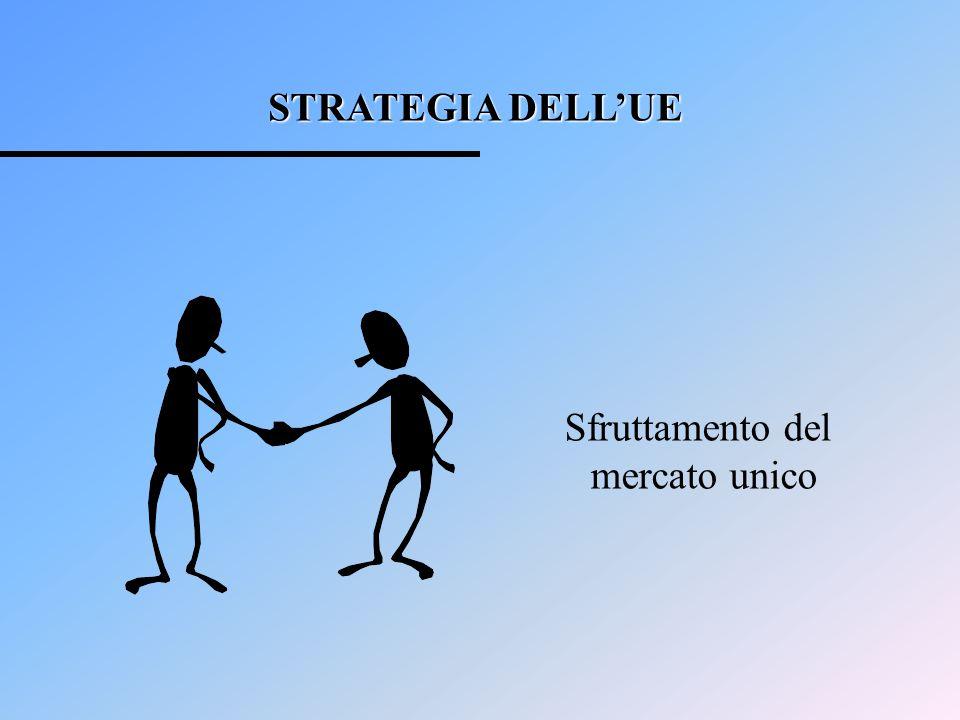 STRATEGIA DELL'UE Sfruttamento del mercato unico