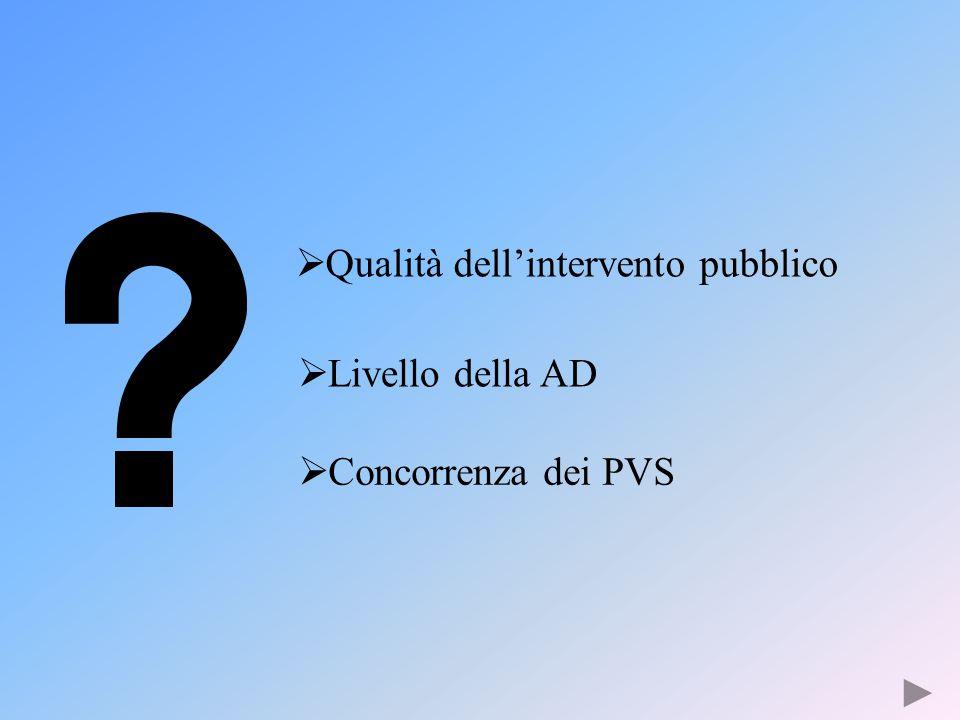  Qualità dell'intervento pubblico  Livello della AD  Concorrenza dei PVS