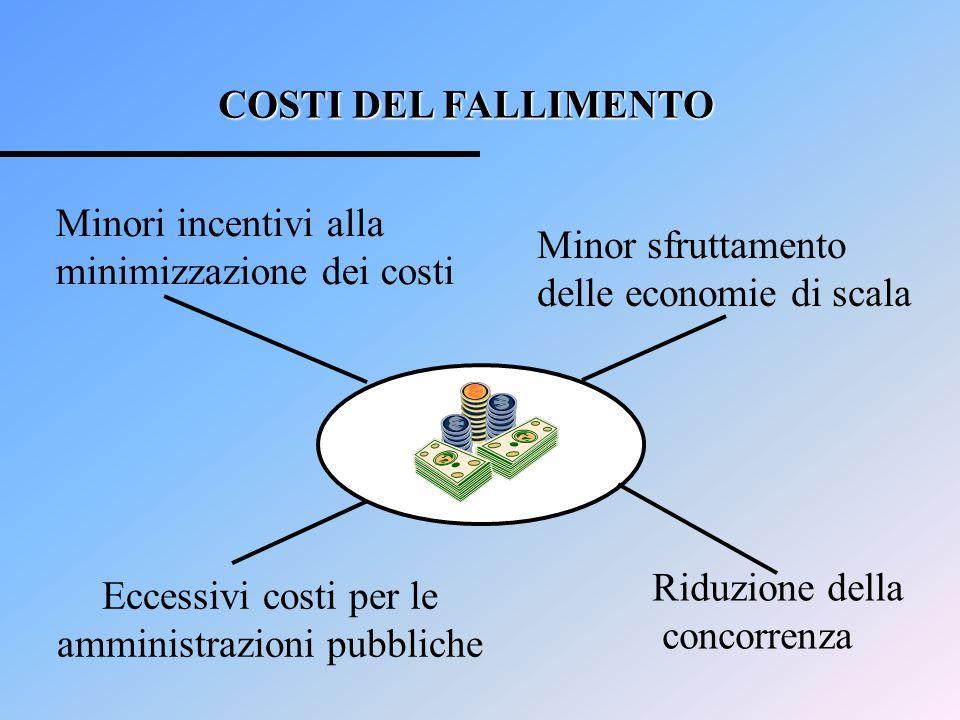 COSTI DEL FALLIMENTO Minori incentivi alla minimizzazione dei costi Eccessivi costi per le amministrazioni pubbliche Minor sfruttamento delle economie