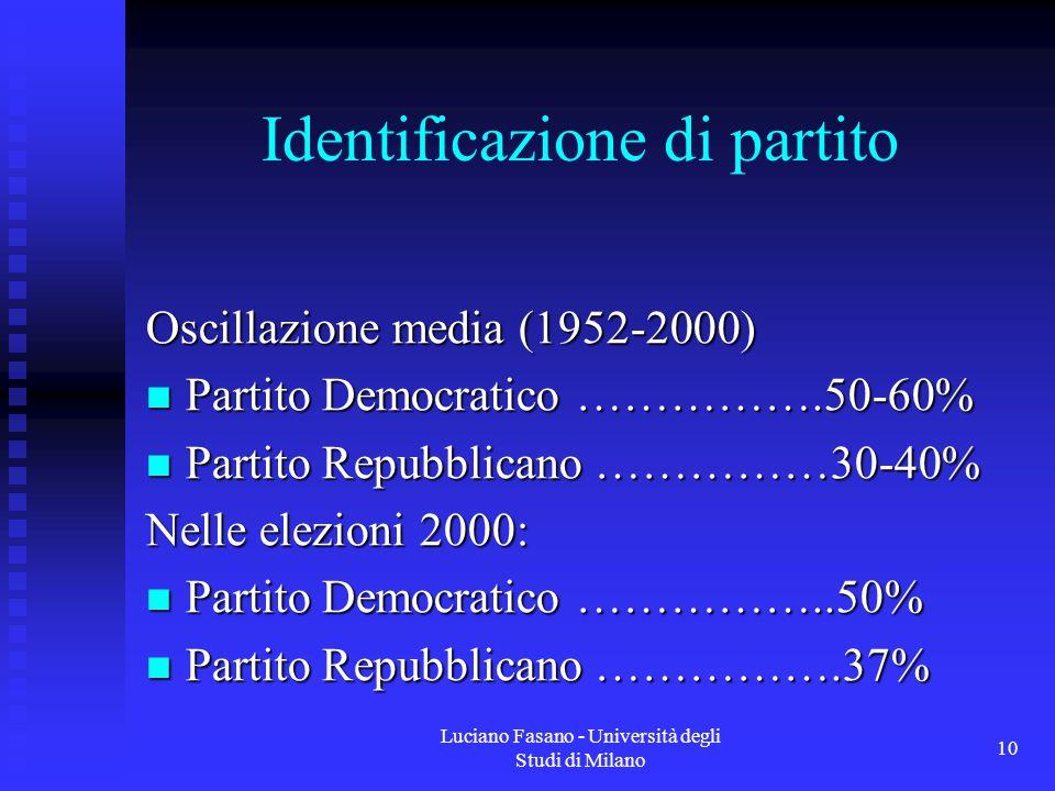 Luciano Fasano - Università degli Studi di Milano 10 Identificazione di partito Oscillazione media (1952-2000) Partito Democratico …………….50-60% Partito Democratico …………….50-60% Partito Repubblicano ……………30-40% Partito Repubblicano ……………30-40% Nelle elezioni 2000: Partito Democratico ……………..50% Partito Democratico ……………..50% Partito Repubblicano …………….37% Partito Repubblicano …………….37%