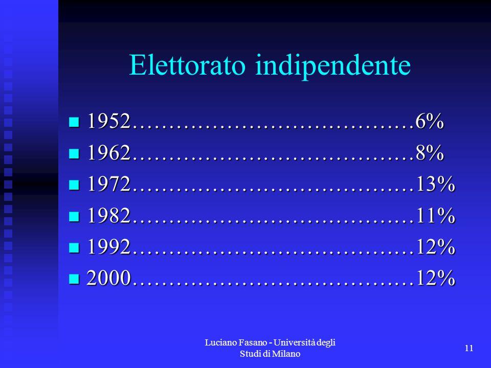 Luciano Fasano - Università degli Studi di Milano 11 Elettorato indipendente 1952…………………………………6% 1952…………………………………6% 1962…………………………………8% 1962…………………………………8% 1972…………………………………13% 1972…………………………………13% 1982…………………………………11% 1982…………………………………11% 1992…………………………………12% 1992…………………………………12% 2000…………………………………12% 2000…………………………………12%
