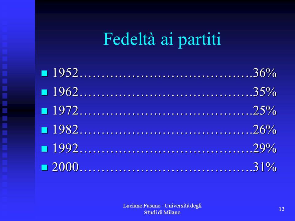 Luciano Fasano - Università degli Studi di Milano 13 Fedeltà ai partiti 1952………………………………….36% 1952………………………………….36% 1962………………………………….35% 1962………………………………….35% 1972………………………………….25% 1972………………………………….25% 1982………………………………….26% 1982………………………………….26% 1992………………………………….29% 1992………………………………….29% 2000………………………………….31% 2000………………………………….31%