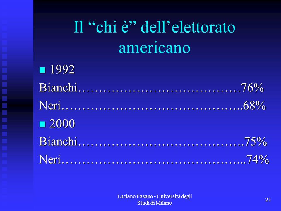 Luciano Fasano - Università degli Studi di Milano 21 Il chi è dell'elettorato americano 1992 1992Bianchi…………………………………76%Neri……………………………………..68% 2000 2000Bianchi………………………………….75%Neri……………………………………...74%