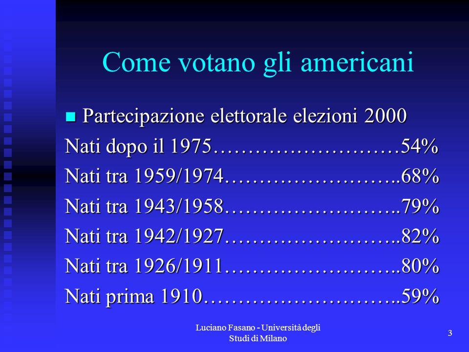 Luciano Fasano - Università degli Studi di Milano 3 Come votano gli americani Partecipazione elettorale elezioni 2000 Partecipazione elettorale elezioni 2000 Nati dopo il 1975………………………54% Nati tra 1959/1974……………………..68% Nati tra 1943/1958……………………..79% Nati tra 1942/1927……………………..82% Nati tra 1926/1911……………………..80% Nati prima 1910………………………..59%
