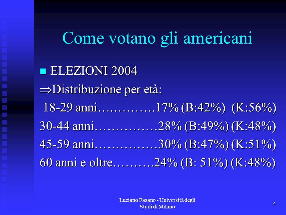 Luciano Fasano - Università degli Studi di Milano 4 Come votano gli americani ELEZIONI 2004 ELEZIONI 2004  Distribuzione per età: 18-29 anni….……….17% (B:42%) (K:56%) 18-29 anni….……….17% (B:42%) (K:56%) 30-44 anni……………28% (B:49%) (K:48%) 45-59 anni……………30% (B:47%) (K:51%) 60 anni e oltre……….24% (B: 51%) (K:48%)