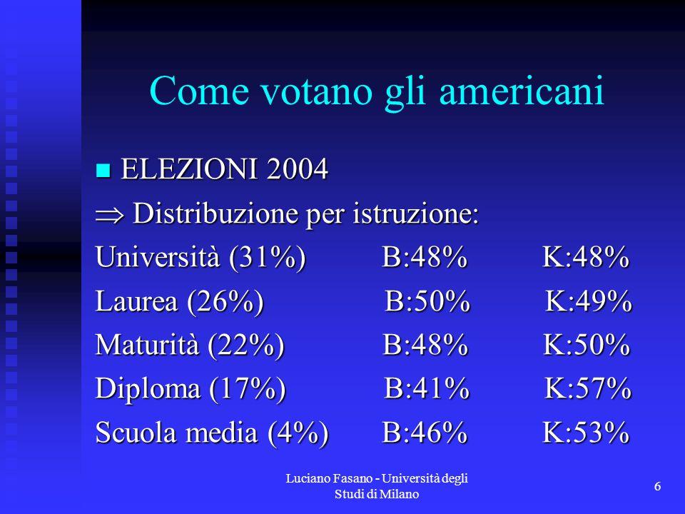 Luciano Fasano - Università degli Studi di Milano 6 Come votano gli americani ELEZIONI 2004 ELEZIONI 2004  Distribuzione per istruzione: Università (31%) B:48% K:48% Laurea (26%) B:50% K:49% Maturità (22%) B:48% K:50% Diploma (17%) B:41% K:57% Scuola media (4%) B:46% K:53%