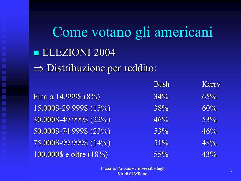 Luciano Fasano - Università degli Studi di Milano 7 Come votano gli americani ELEZIONI 2004 ELEZIONI 2004  Distribuzione per reddito: BushKerry Fino a 14.999$ (8%)34%65% 15.000$-29.999$ (15%)38%60% 30.000$-49.999$ (22%)46%53% 50.000$-74.999$ (23%)53%46% 75.000$-99.999$ (14%)51%48% 100.000$ e oltre (18%)55%43%