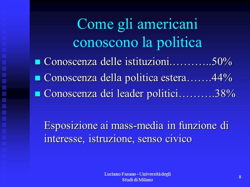 Luciano Fasano - Università degli Studi di Milano 9 Come gli americani conoscono la politica Cognitive shortcuts Cognitive shortcuts Retrospective voting Retrospective voting It's the Economy, stupid!.