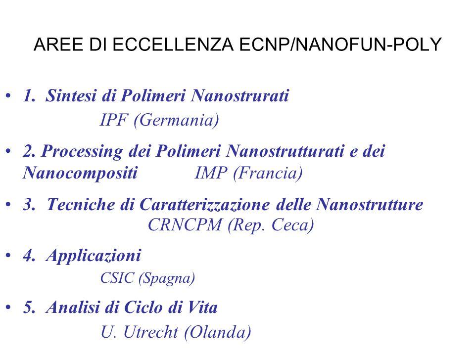 AREE DI ECCELLENZA ECNP/NANOFUN-POLY 1. Sintesi di Polimeri Nanostrurati IPF (Germania) 2. Processing dei Polimeri Nanostrutturati e dei Nanocompositi