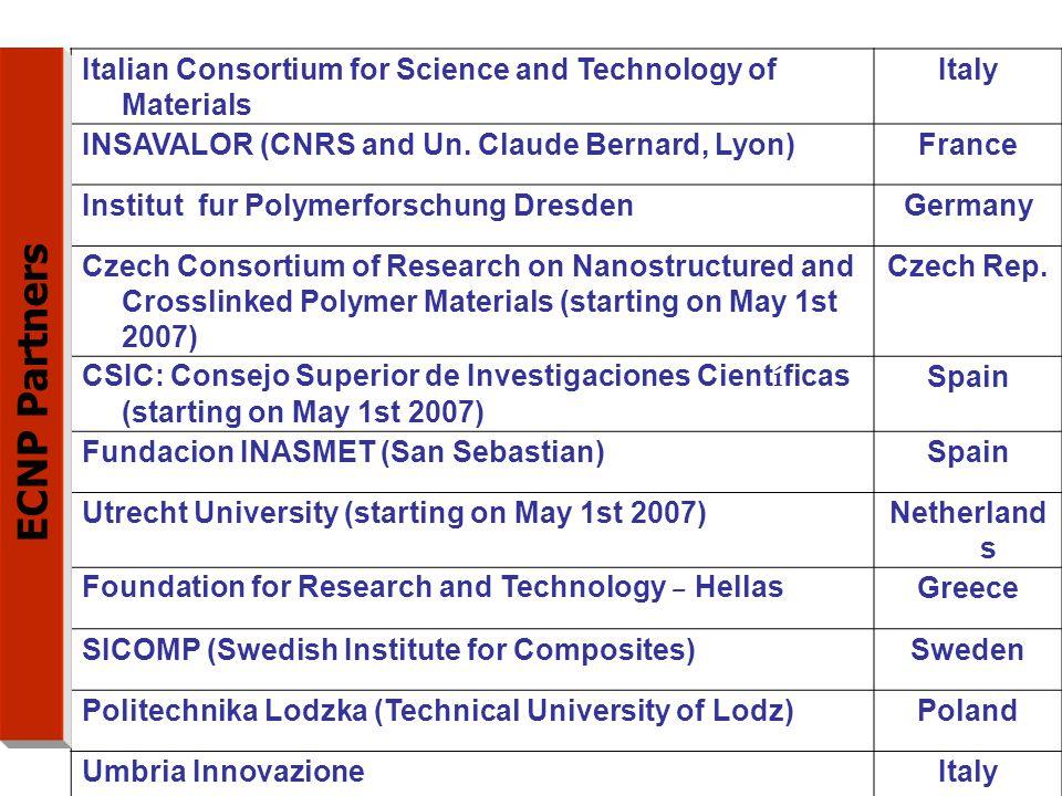 Carbon laminate Carbon sandwich Fiberglass Aluminum Aluminum/steel/titanium pylons Possibili settori di applicazione dei nanocompositi polimerici