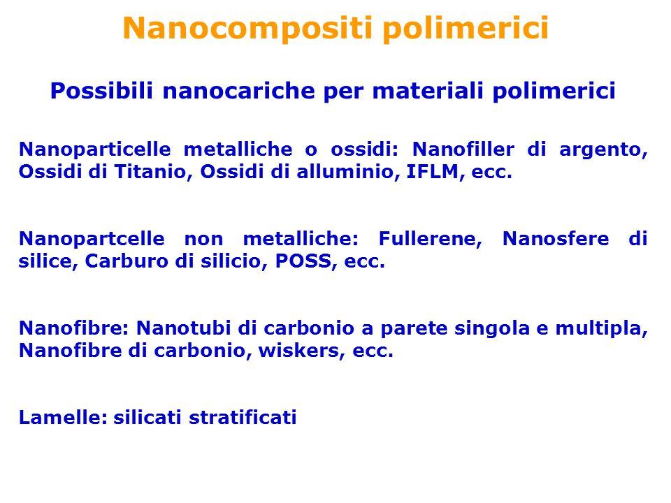 Nanocompositi polimerici Possibili nanocariche per materiali polimerici Nanoparticelle metalliche o ossidi: Nanofiller di argento, Ossidi di Titanio,
