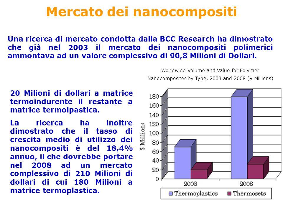 Mercato dei nanocompositi Una ricerca di mercato condotta dalla BCC Research ha dimostrato che già nel 2003 il mercato dei nanocompositi polimerici am