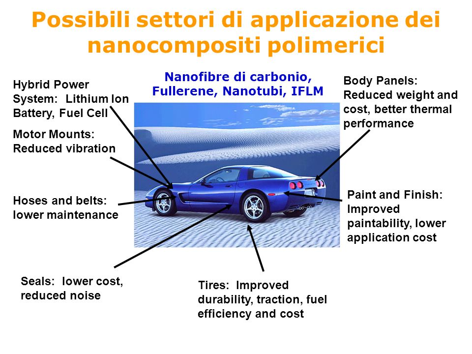 Body Panels: Reduced weight and cost, better thermal performance Tires: Improved durability, traction, fuel efficiency and cost Hybrid Power System: Lithium Ion Battery, Fuel Cell Motor Mounts: Reduced vibration Hoses and belts: lower maintenance Paint and Finish: Improved paintability, lower application cost Seals: lower cost, reduced noise Possibili settori di applicazione dei nanocompositi polimerici Nanofibre di carbonio, Fullerene, Nanotubi, IFLM