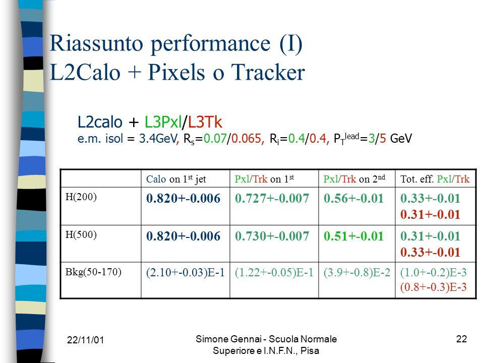 22/11/01 Simone Gennai - Scuola Normale Superiore e I.N.F.N., Pisa 22 Riassunto performance (I) L2Calo + Pixels o Tracker Calo on 1 st jetPxl/Trk on 1 st Pxl/Trk on 2 nd Tot.