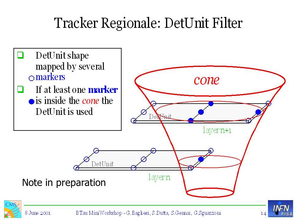 22/11/01 Simone Gennai - Scuola Normale Superiore e I.N.F.N., Pisa 18 Performance L2tk (II) L2tk on both jets L2Calo (1 st jet) + L3tk (both jets) La dipendenza delle efficienza dalla massa dello Higgs e' ridotta in ORCA_5_3_1 Spiegazione: Era errato l'algoritmo di default di L1Calo in ORCA_5_1_2